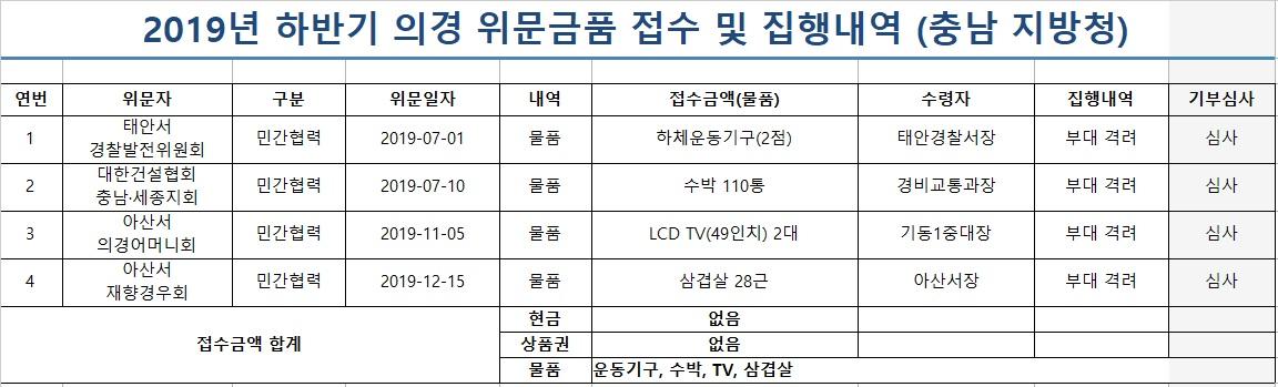 2019년_하반기_의경_위문금품_접수_및_집행내역.jpg